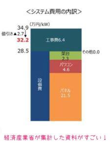 太陽光パネルの価格相場